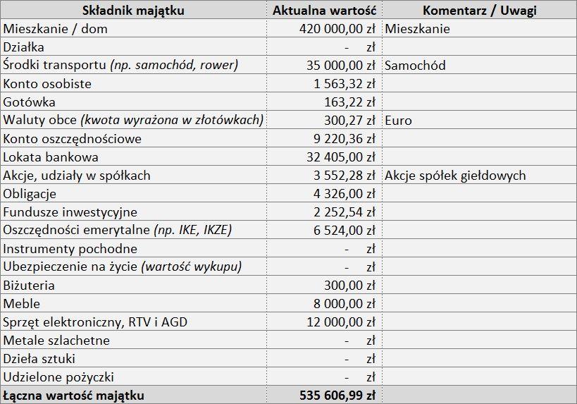 wartość netto - składniki majątku